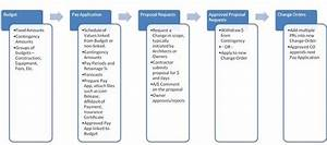 mapping your workflow process With construction document management process