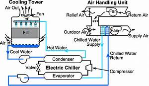 An Ultimate Guide About How A Cooling Tower And Chiller