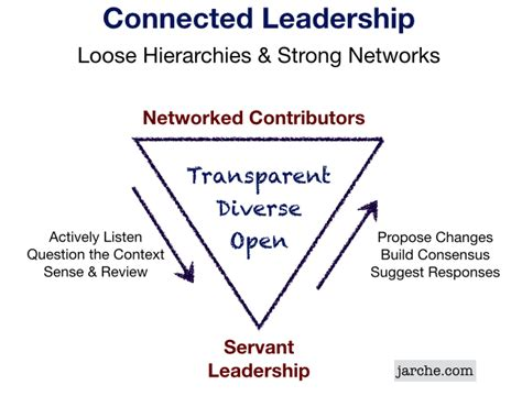 connected leadership  helping  network