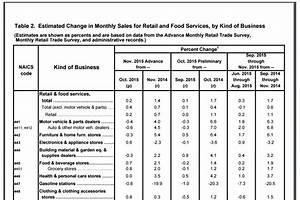 Economic Indicators - Retail Sales Report - What Does It ...