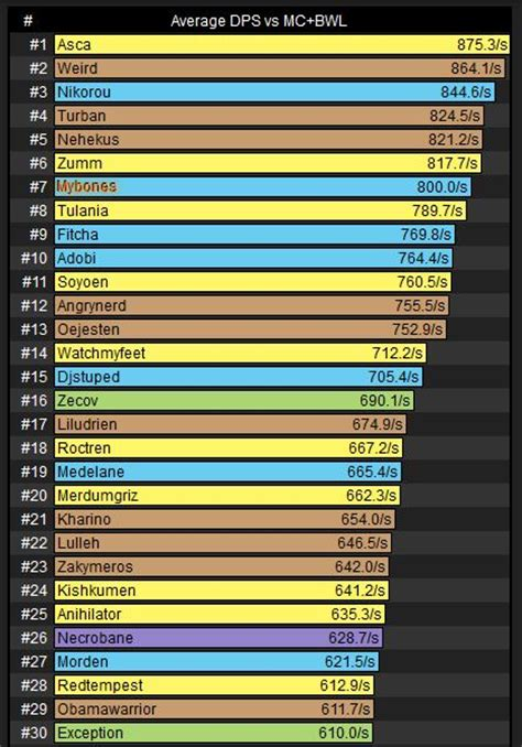 dps class melee wow vanilla classes dsp consumable hunters imgur pure favored clearly stacking