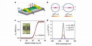 Research Gives Optical Switches The  U0026 39 Contrast U0026 39  Of