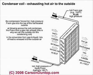 Condenser Unit Fan Stopped Running  Diagnosis  U0026 Repair For