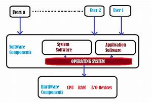 Computer Operating System Block Diagram