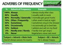 Adverb Examples For Ki...