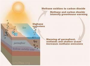 Arctic Warming  Greenhouse Gas Nightmare