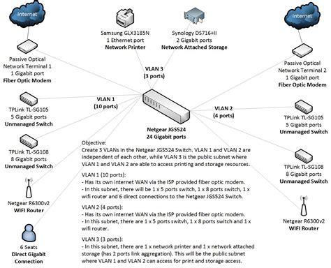 vlan network segregation jgs netgear communities