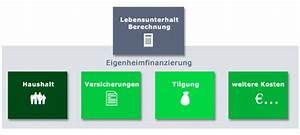 Spritverbrauch Berechnen : die kosten f r den lebensunterhalt berechnen ~ Themetempest.com Abrechnung
