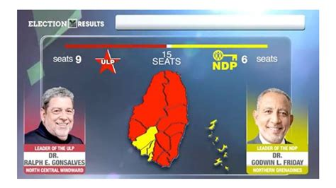 But the biggest surprise of the 2020 election wasn't trump, who, as wednesday wore on. ULP wins 9 seats in St. Vincent 2020 elections - Dominica ...