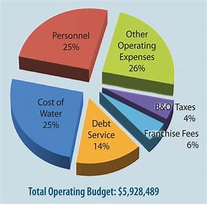 Budget And Rates For 2013 North City Water District