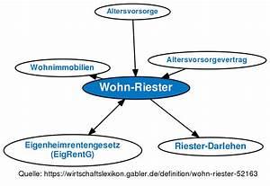 Wohn Riester Förderung : wohn riester definition gabler wirtschaftslexikon ~ Frokenaadalensverden.com Haus und Dekorationen