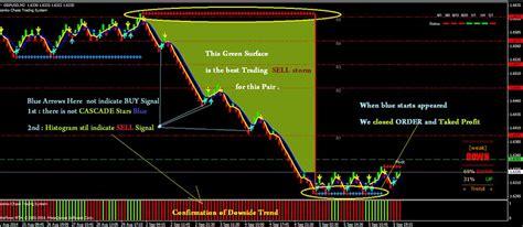 best trading 10 best profitable holy grail renko trading system