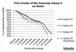 Why You Probably Shouldn U0026 39 T Buy The Samsung Galaxy S5 At