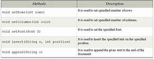 Difference Between Swing And Applet In Tabular Form