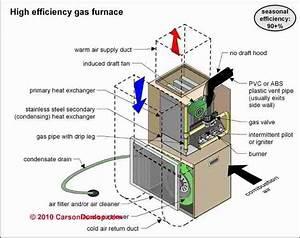 High Efficiency Furnace Venting Diagram Gas Furnace  High Efficiency Gas Furnace Venting