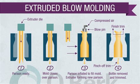 how to test for mold in air plastic bottle production what is extrusion molding
