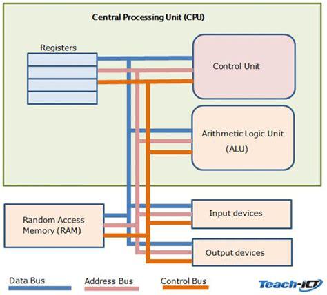 Teach Ict Level Computer Science Ocr Parts Cpu