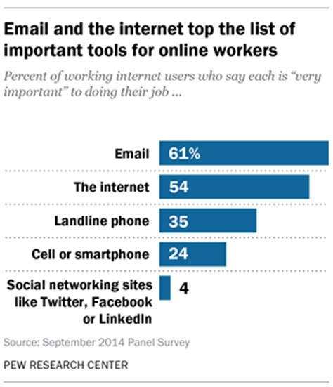 american resources phone number technology s impact on workers pew research center