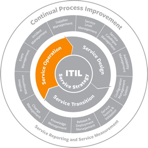 Itil Incident Management Best Practices & Process Flow. Should I Get Breast Implants Quiz. At&t Internet Madison Wi Blackwood Bail Bonds. Chelsea Clinton Apartment Locksmith Smyrna Ga. Payroll Service For Small Business. Top Logo Design Companies Sd Bankruptcy Court. Interest Rates Mortgage Refinance. Theological Seminary Florida. Medicare And Medicaid Differences