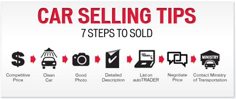 How To Sell A Used Vehicle by 5 Tips For Selling Your Used Mitsubishi Car Fast My E