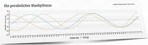 Fläche Unter Kurve Berechnen Online : biorhythmus berechnen online kostenlos biorhythmus software ~ Themetempest.com Abrechnung