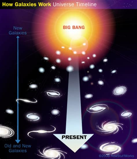how galaxies are formed galaxy formation howstuffworks