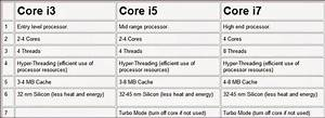 Intel I3 Comparison Chart How Many Generation Are There For Intel Core I3 I5 And