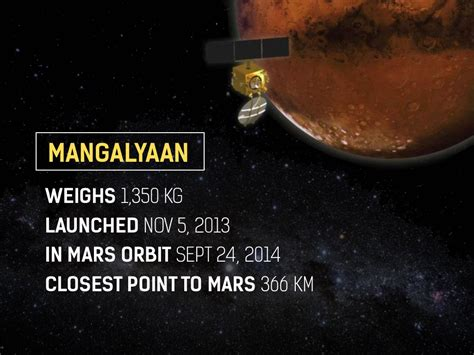mangalyaan weighs  kg launched