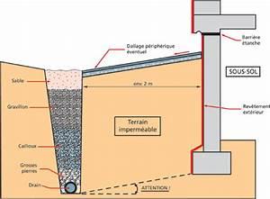 Etancheite Mur Exterieur Sous Sol : etancheite sous sol exterieur renapec ~ Melissatoandfro.com Idées de Décoration