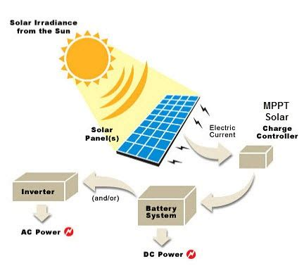 Solar Charge Controller Using Mppt