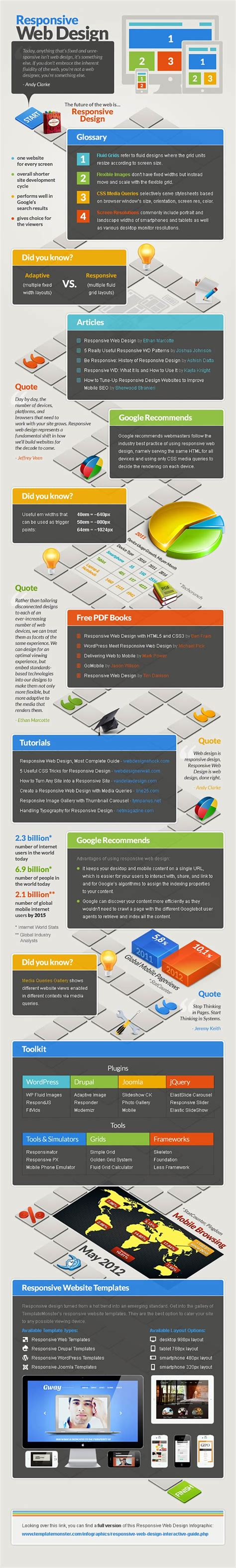 responsive web design infographic responsive web design for churches reachright