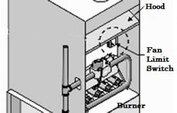 Why Does Furnace Fan Keep Running