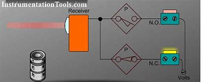 Beam Principle Working Detectors Smoke Optical Animation