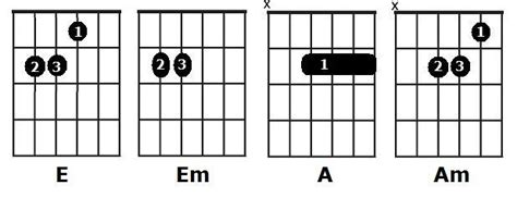 A E chords | How to play open chords A, Am, E, Em ...