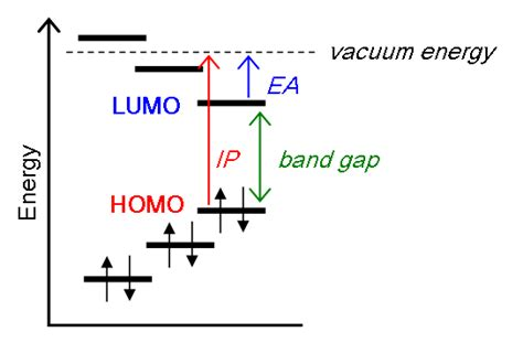 band structure chemistry libretexts lecture extra hartree vs hartree fock scf and koopman
