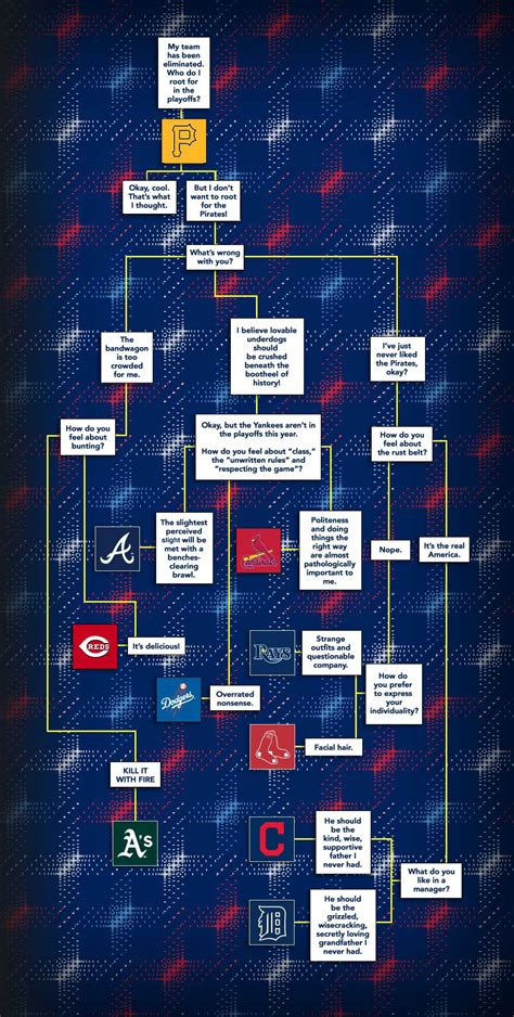 Who to root for the in the MLB playoffs | For The Win
