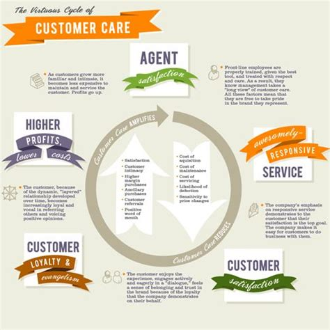 How To Make Customer Service Experience Sound On A Resume by 14 Best Images About Customer Satisfaction On