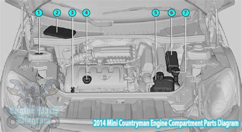 Mini Cooper Countryman Engine Diagram by 2014 Mini Countryman Engine Compartment Parts Diagram