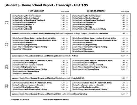Homeschool Transcript Template High School Transcripts For Homeschoolers Templates On