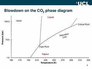 Effects Of Co2 Impurities On The Consequences Of Pipeline