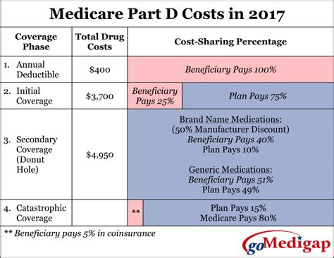 Medicare Part D  Prescription Drug Coverage  Gomedigap. Best Email Marketing Platform. Peninsula Fiber Network Cheap Photo Postcards. Can Major Depression Be Cured. Saint Vulnerability Scanner Rta Trip Planner. Professional Learning Communities Video. Create An App For Iphone Payday Loans Phoenix. Where Can I Buy Penny Stocks Online. Service Call Management Software
