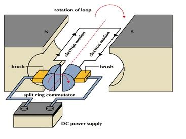 Simple Ac Motor by Basics Of Ac Dc And Ec Electric Motors Part 1 Ac And Dc