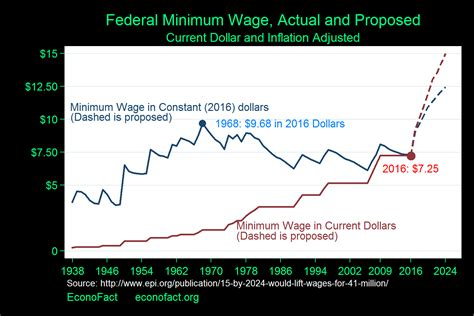 Do Minimum Wages Really Kill Jobs?  Econofact. Order Slip Template. Maintenance Log Book Sample. Request For Employment Verification Template. Password Protect Folders Windows 10 Template. Teacher Aide Cover Letters Template. Travel Itinerary Template Google Docs. Party Guest List Template Photo. Change Management Plan Template