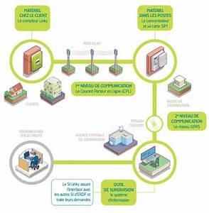 Suivre Sa Consommation Electrique En Temps Reel : erdf notre vision du smart living ~ Dailycaller-alerts.com Idées de Décoration