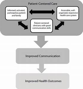3 Patient-Centered Communication and Shared Decision ...