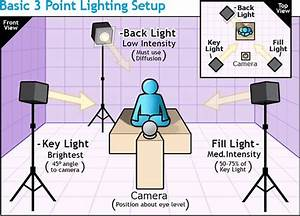 54 Best Photography Lighting Tips Tricks And Diagrams