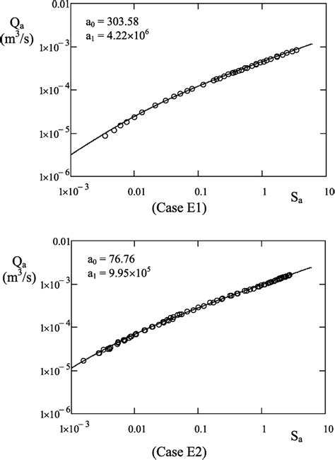Deviation of permeable coarse‐grained boundary resistance