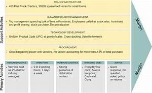 The Best Online Value Chain Analysis Diagram Tool