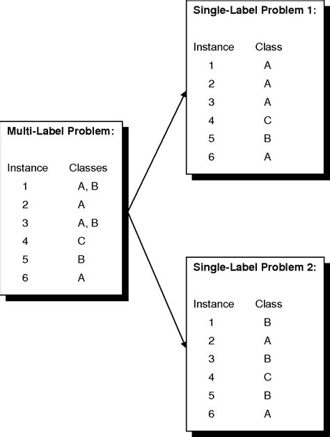 Figure 6 from A Tutorial on Multi-label Classification