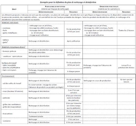 protocole nettoyage bureau modele planning nettoyage ccmr